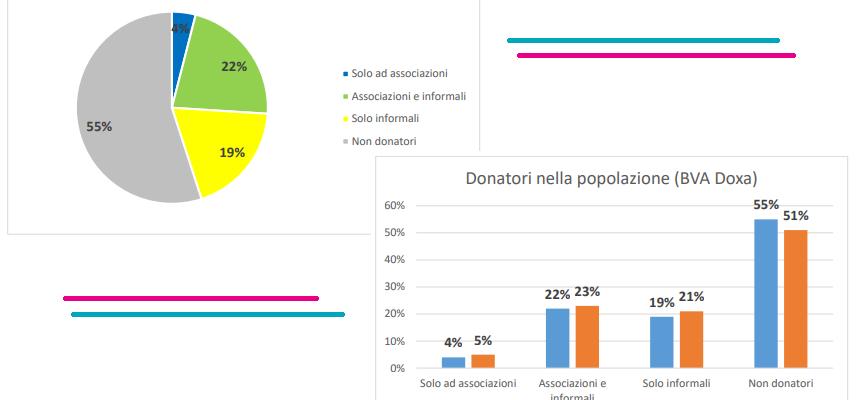 Rallenta la generosità degli italiani, il dono alla prova dell'era post covid